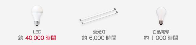 LED約40,000時間蛍光灯約6,000時間白熱電球約1,000時間