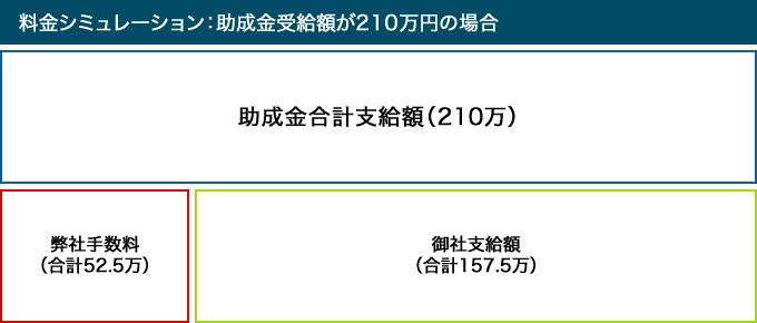 料金シミュレーション:助成金受給額が210万円の場合
